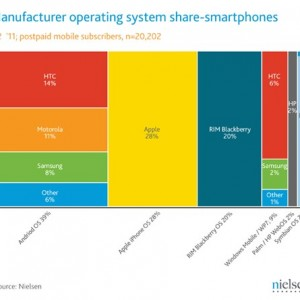 Android = 39 percent of smartphones
