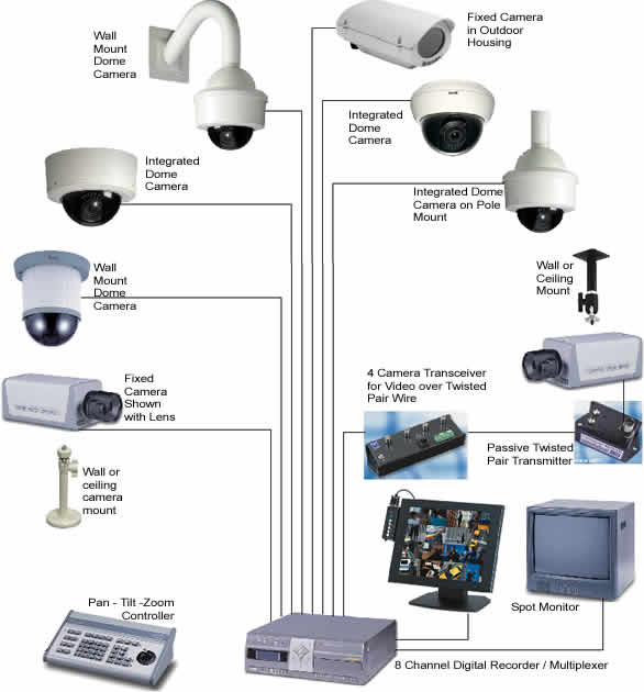 Home Security Camera System 360